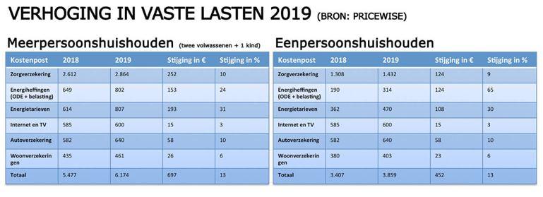 Vaste Lasten Stijgen Fors In 2019